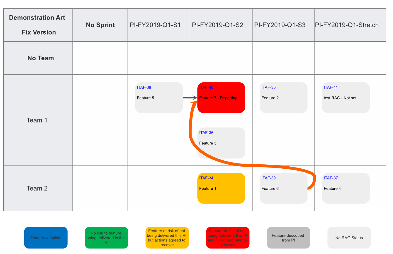 Second version of the Program Increment Planning Board